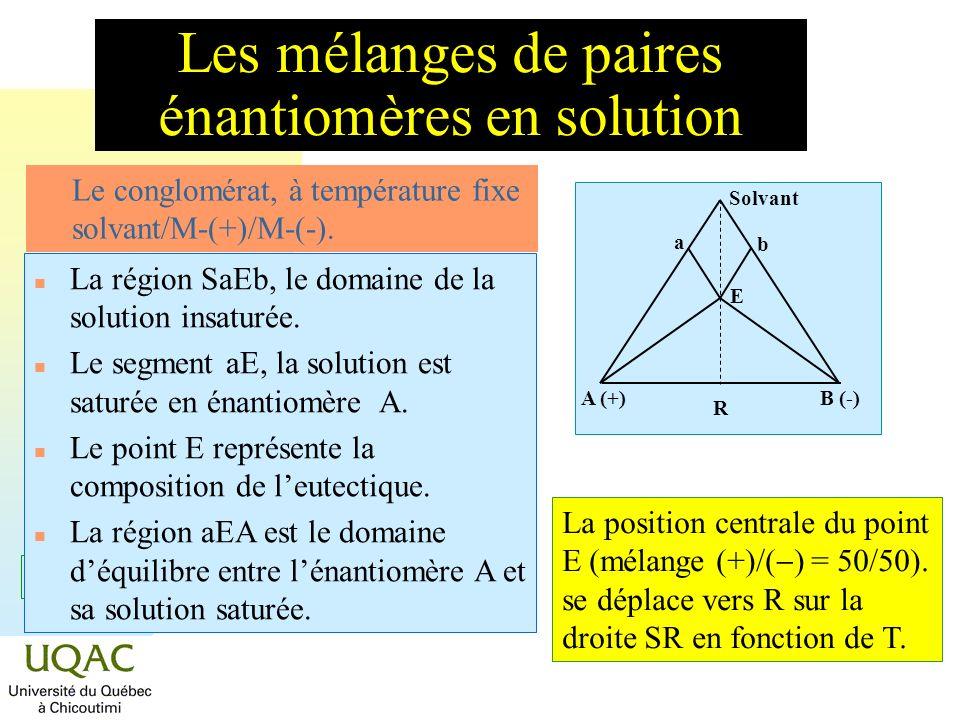 = C + 2 - Les mélanges de paires énantiomères en solution n Le conglomérat, à température fixe solvant/M-(+)/M-(-). Solvant A (+)B (-) R E a b n La ré