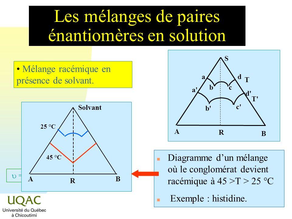 = C + 2 - Les mélanges de paires énantiomères en solution S A B R a bc d a' b' c' d' T T' Solvant AB R 45 °C 25 °C Mélange racémique en présence de so