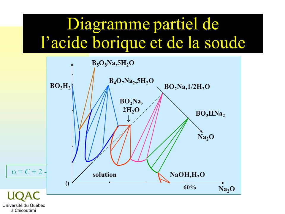 = C + 2 - Diagramme partiel de lacide borique et de la soude BO 3 H 3 solution NaOH,H 2 O BO 3 HNa 2 0 60% Na 2 O B 5 O 8 Na,5H 2 O BO 2 Na,1/2H 2 O B