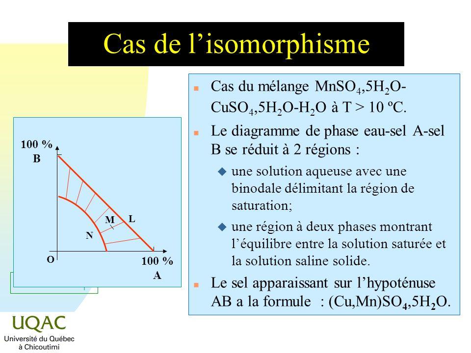 = C + 2 - Cas de lisomorphisme n Cas du mélange MnSO 4,5H 2 O- CuSO 4,5H 2 O-H 2 O à T > 10 ºC. n Le diagramme de phase eau-sel A-sel B se réduit à 2