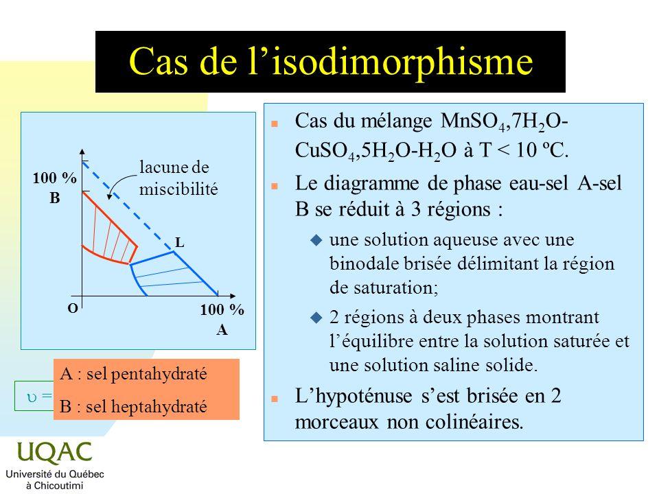 = C + 2 - Cas de lisodimorphisme n Cas du mélange MnSO 4,7H 2 O- CuSO 4,5H 2 O-H 2 O à T < 10 ºC. n Le diagramme de phase eau-sel A-sel B se réduit à