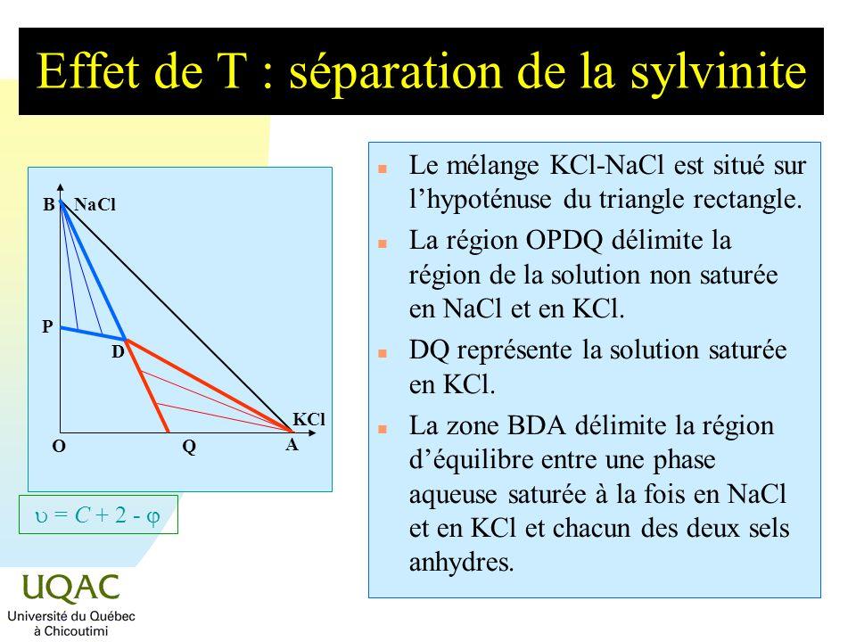 = C + 2 - Effet de T : séparation de la sylvinite n Le mélange KCl-NaCl est situé sur lhypoténuse du triangle rectangle. n La région OPDQ délimite la