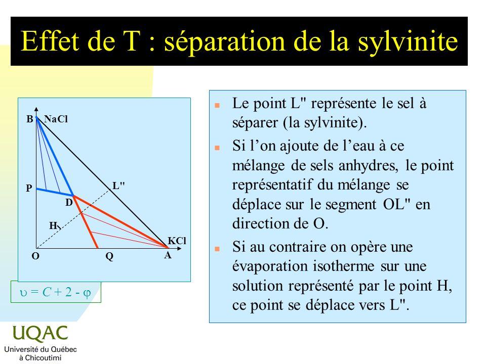 = C + 2 - Effet de T : séparation de la sylvinite n Le point L