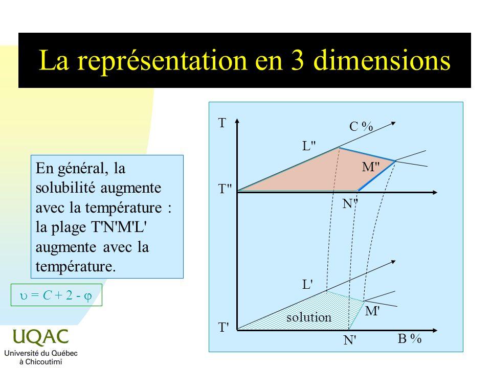 = C + 2 - Le théorème des moments chimiques % C L M N I n Le théorème des moments chimiques peut être étendu à une région à 3 phases.