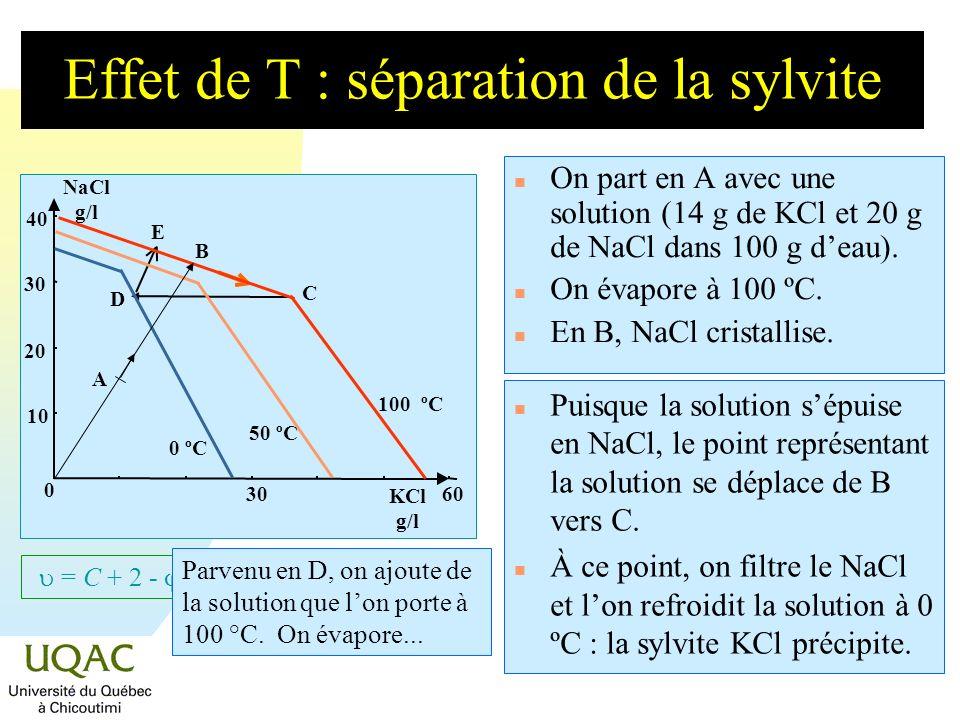 = C + 2 - Effet de T : séparation de la sylvite n On part en A avec une solution (14 g de KCl et 20 g de NaCl dans 100 g deau). n On évapore à 100 ºC.