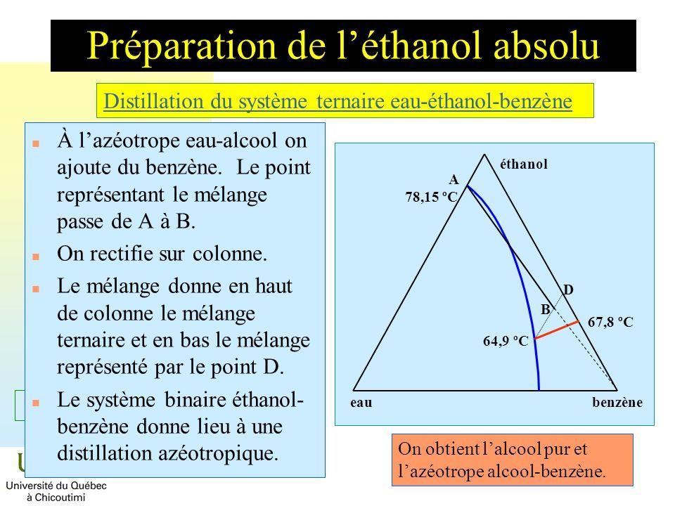 = C + 2 - Préparation de léthanol absolu n À lazéotrope eau-alcool on ajoute du benzène. Le point représentant le mélange passe de A à B. n On rectifi