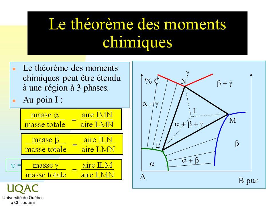 = C + 2 - Le théorème des moments chimiques % C L M N I n Le théorème des moments chimiques peut être étendu à une région à 3 phases. n Au poin I : A