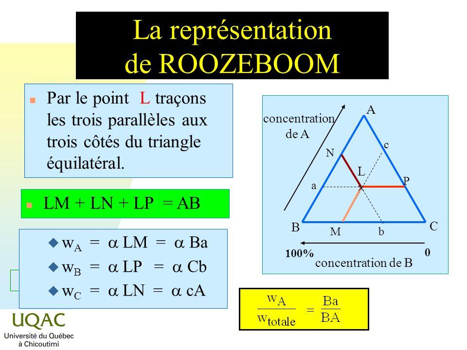 = C + 2 - La représentation de ROOZEBOOM n Par le point L traçons les trois parallèles aux trois côtés du triangle équilatéral. A B C concentration de