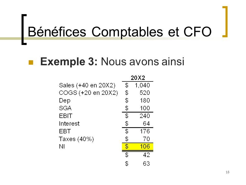 Bénéfices Comptables et CFO Exemple 3: Nous avons ainsi 15