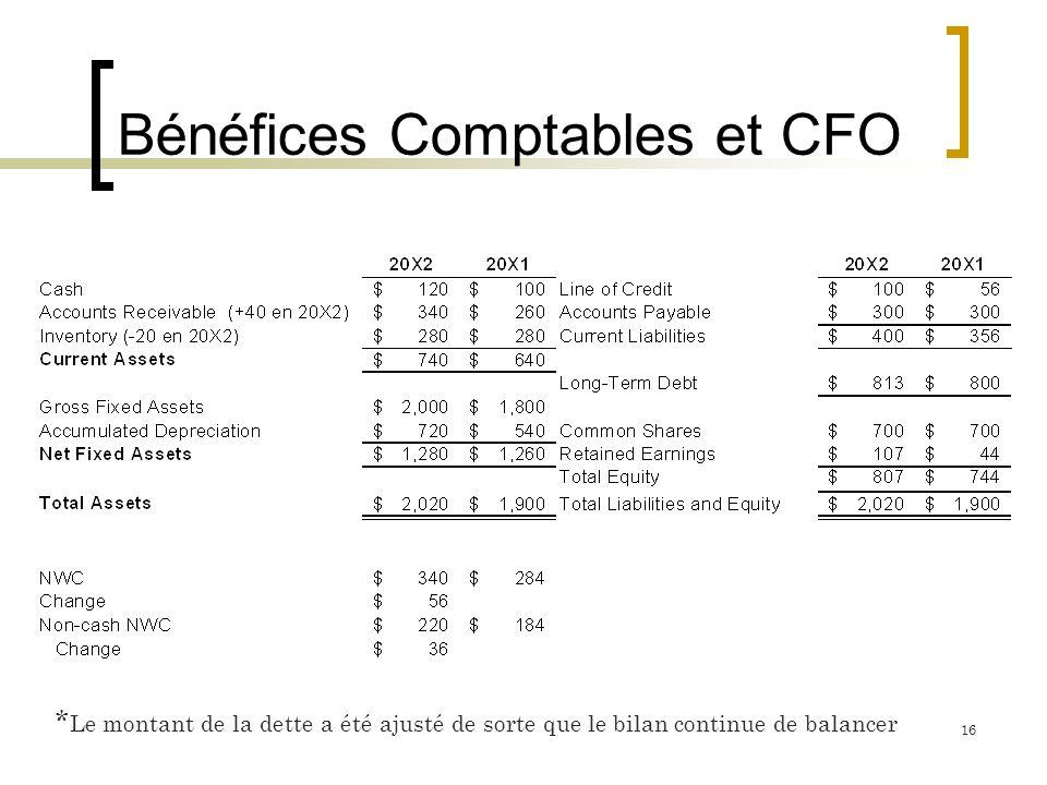 Bénéfices Comptables et CFO 16 * Le montant de la dette a été ajusté de sorte que le bilan continue de balancer