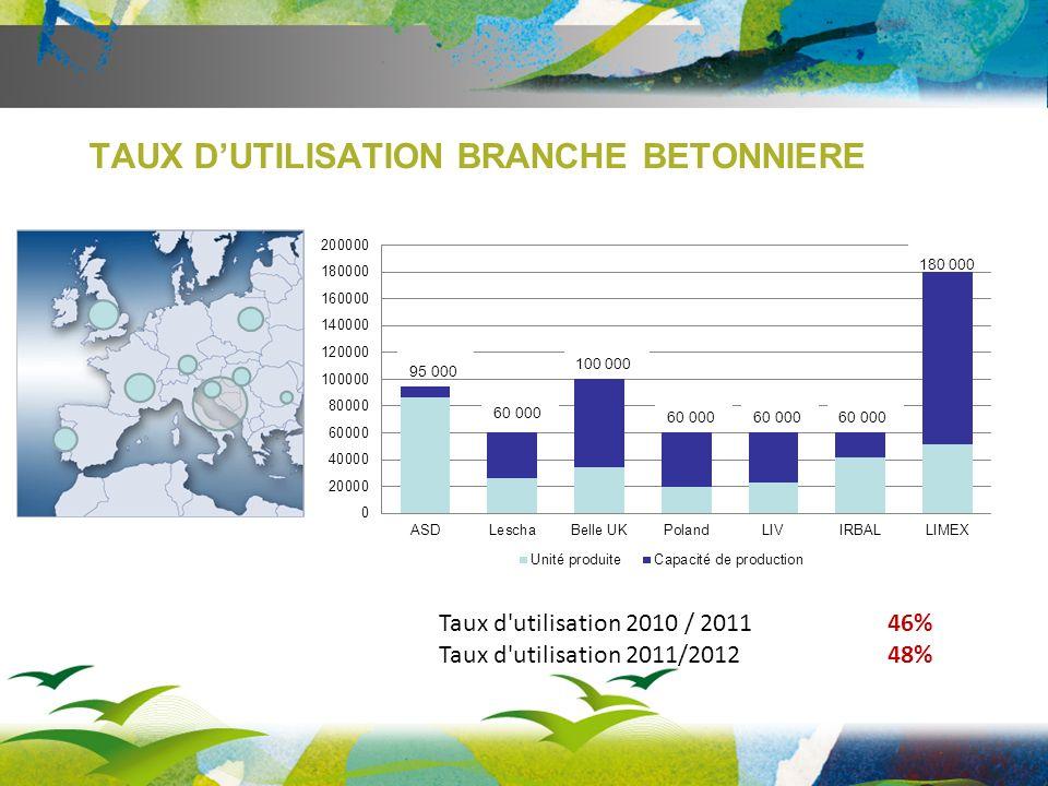 TAUX DUTILISATION BRANCHE BETONNIERE Taux d utilisation 2010 / 201146% Taux d utilisation 2011/201248% 95 000 60 000 100 000 60 000 180 000