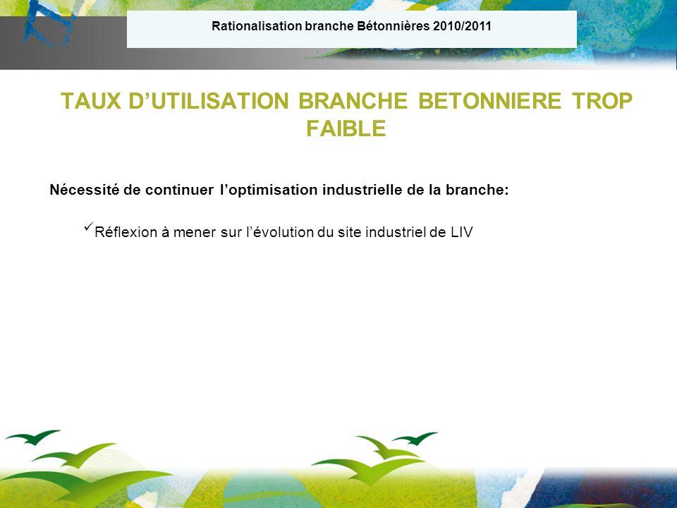 Taux d utilisation 2010/201184% Taux d utilisation 2011/201284% TAUX DUTILISATION BRANCHE ECHAFAUDAGE
