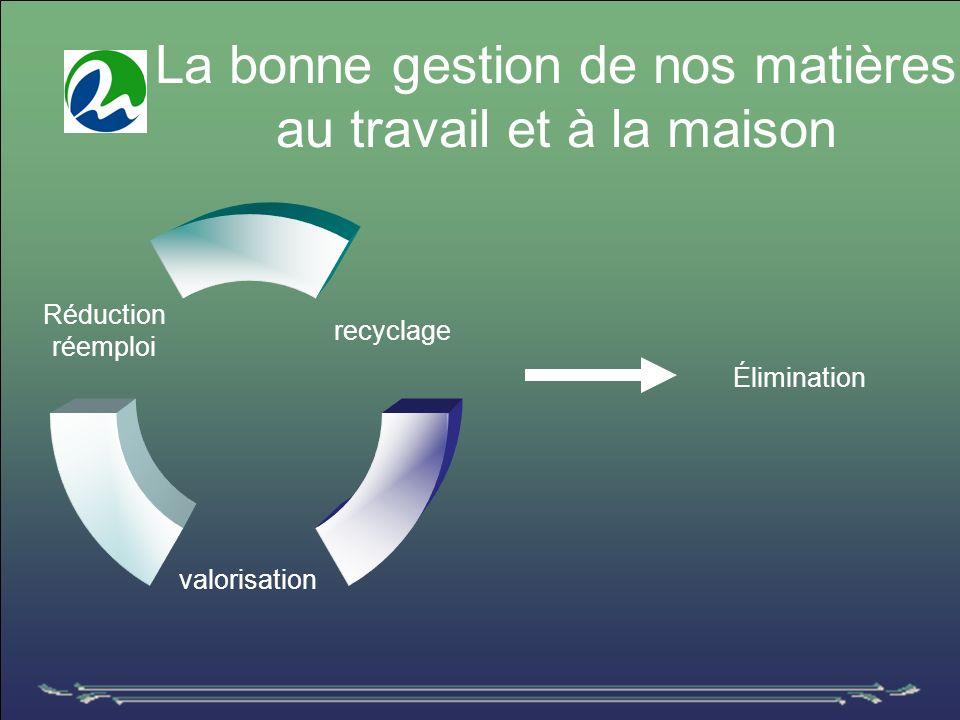 La bonne gestion de nos matières au travail et à la maison recyclage valorisation Réduction réemploi Élimination
