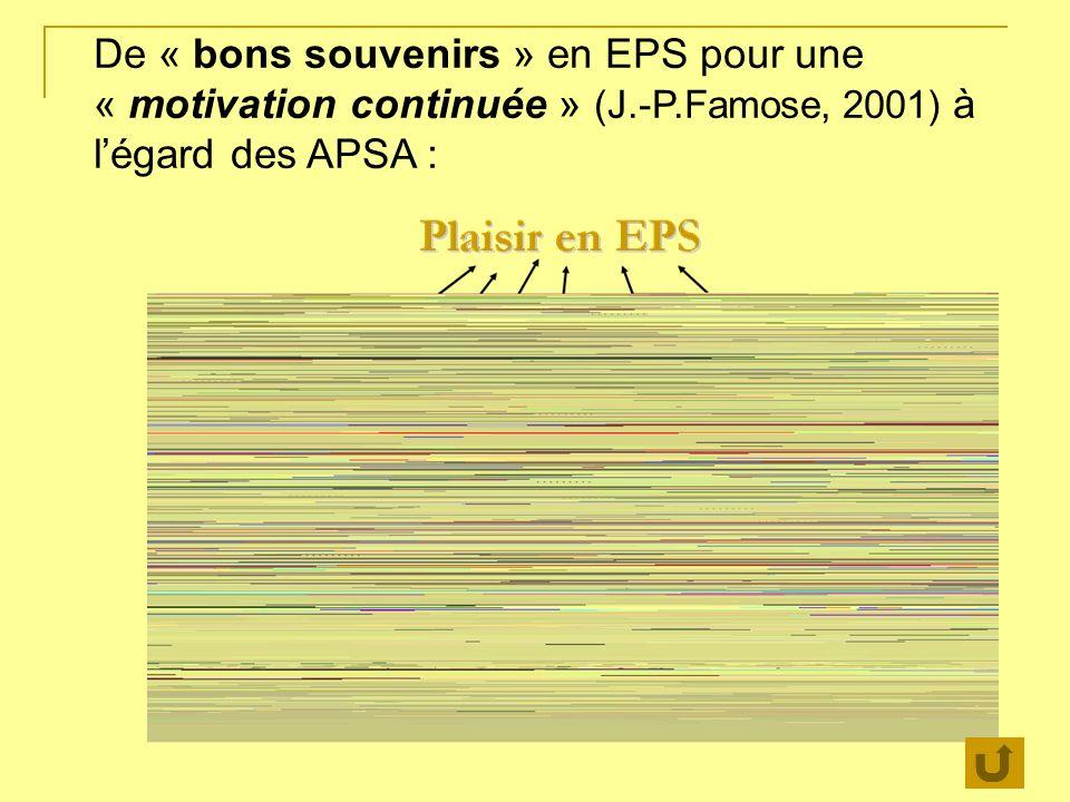 De « bons souvenirs » en EPS pour une « motivation continuée » (J.-P.Famose, 2001) à légard des APSA : Mieux accepter son corps, et mieux accepter le