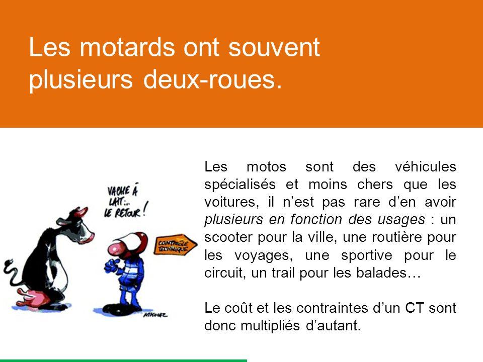 Les motos sont des véhicules spécialisés et moins chers que les voitures, il nest pas rare den avoir plusieurs en fonction des usages : un scooter pour la ville, une routière pour les voyages, une sportive pour le circuit, un trail pour les balades… Le coût et les contraintes dun CT sont donc multipliés dautant.