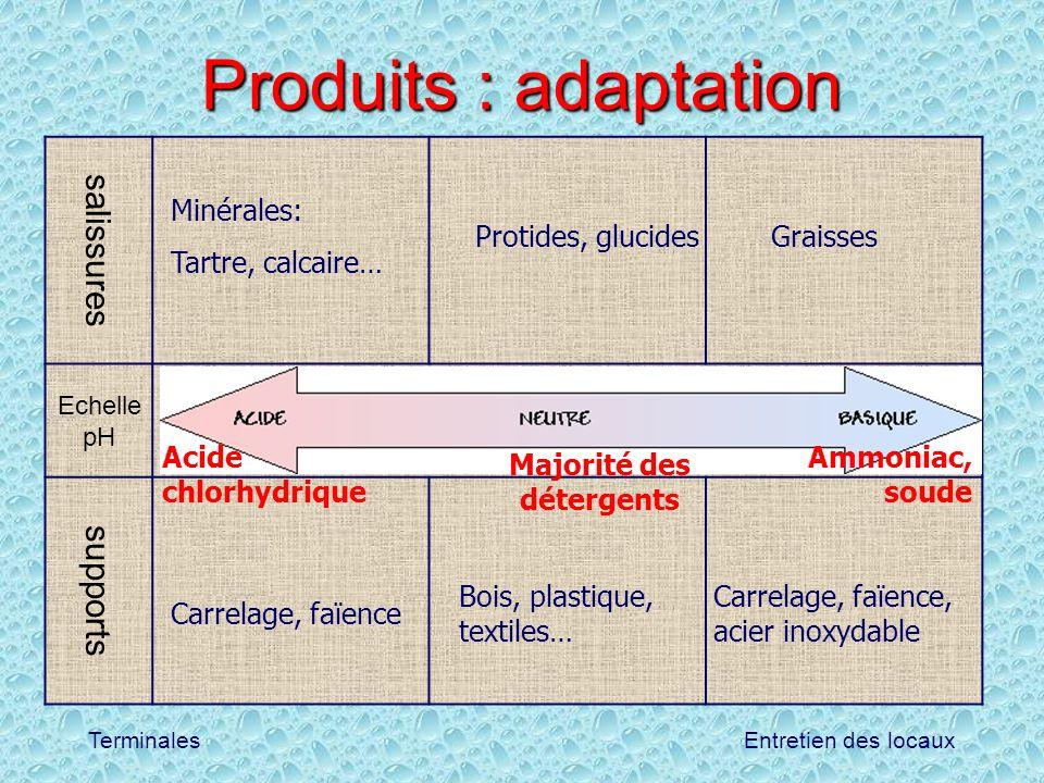 Entretien des locauxTerminales Produits : adaptation salissures Echelle pH supports Minérales: Tartre, calcaire… GraissesProtides, glucides Carrelage,