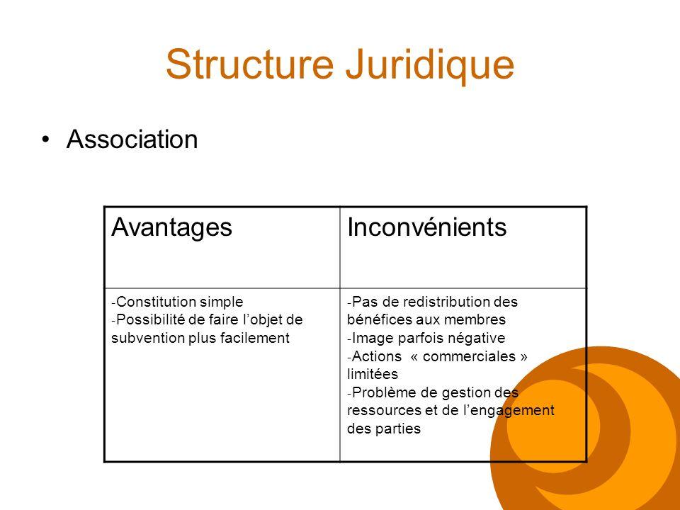 Structure Juridique Association AvantagesInconvénients - Constitution simple - Possibilité de faire lobjet de subvention plus facilement - Pas de redi