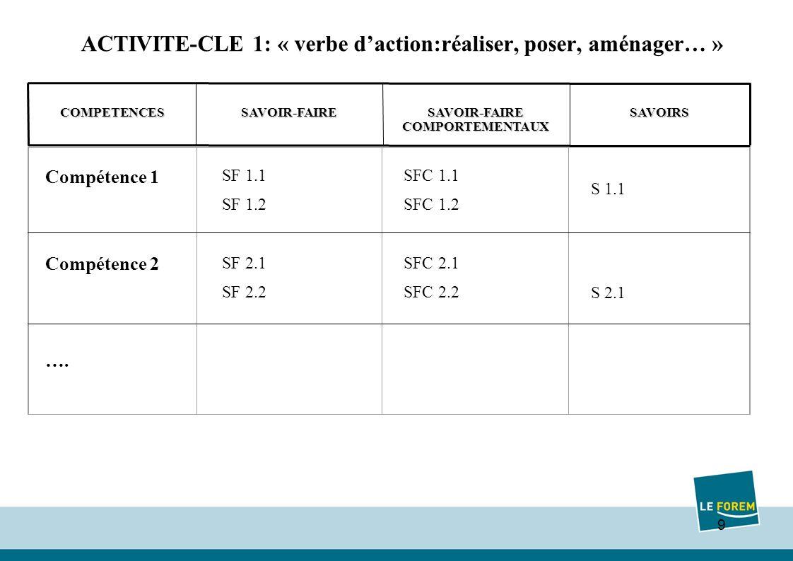 9 ACTIVITE-CLE 1: « verbe daction:réaliser, poser, aménager… » SAVOIRS SAVOIR-FAIRE COMPORTEMENTAUX SAVOIR-FAIRECOMPETENCES S S 1.1 S 2.1 Compétence 1 Compétence 2 ….