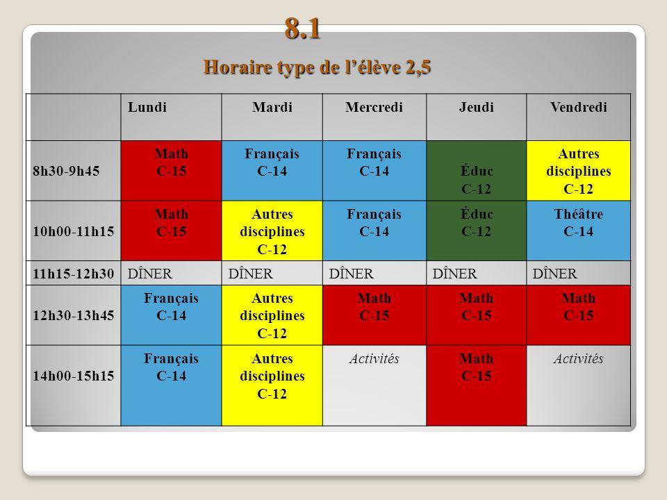 8.1 Horaire type de lélève 2,5 8.1 Horaire type de lélève 2,5 LundiMardiMercrediJeudiVendredi 8h30-9h45 Math C-15 Français C-14 Français C-14Éduc C-12 Autres disciplines C-12 10h00-11h15 Math C-15 Autres disciplines C-12 Français C-14 Éduc C-12 Théâtre C-14 11h15-12h30DÎNER 12h30-13h45 Français C-14 Autres disciplines C-12 Math C-15 Math C-15 Math C-15 14h00-15h15 Français C-14 Autres disciplines C-12 ActivitésMath C-15 Activités