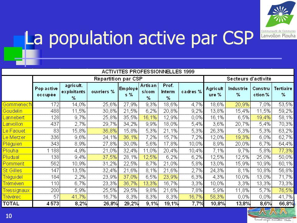 10 La population active par CSP