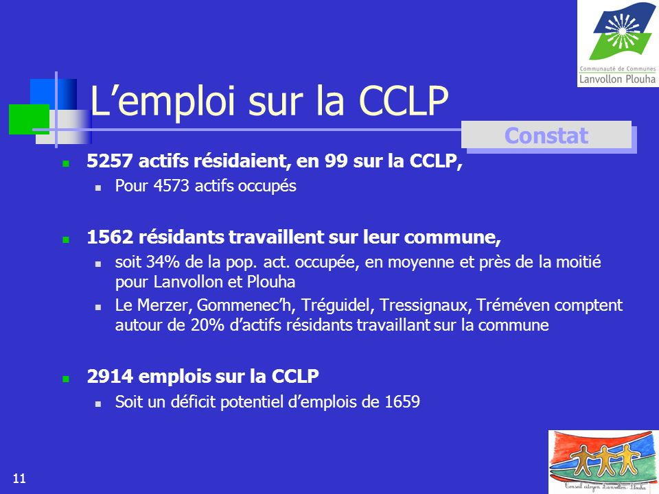 11 Lemploi sur la CCLP 5257 actifs résidaient, en 99 sur la CCLP, Pour 4573 actifs occupés 1562 résidants travaillent sur leur commune, soit 34% de la