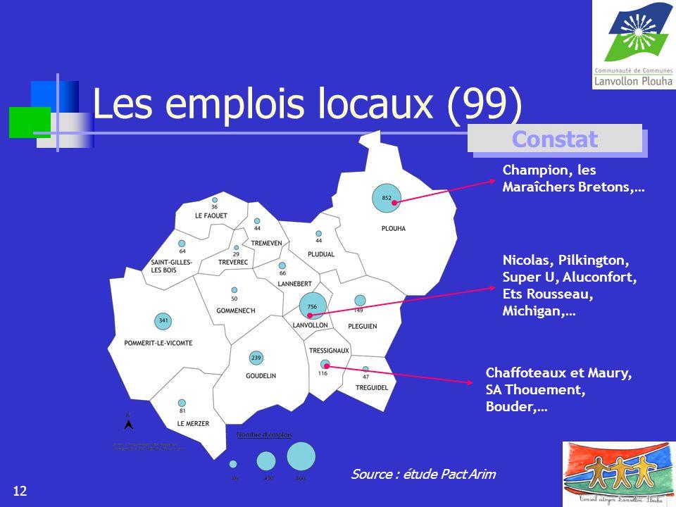 12 Les emplois locaux (99) Source : étude Pact Arim Nicolas, Pilkington, Super U, Aluconfort, Ets Rousseau, Michigan,… Champion, les Maraîchers Breton