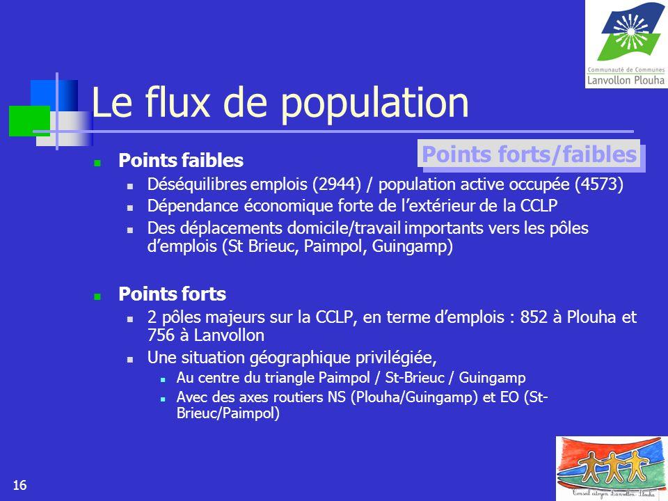 16 Le flux de population Points faibles Déséquilibres emplois (2944) / population active occupée (4573) Dépendance économique forte de lextérieur de l