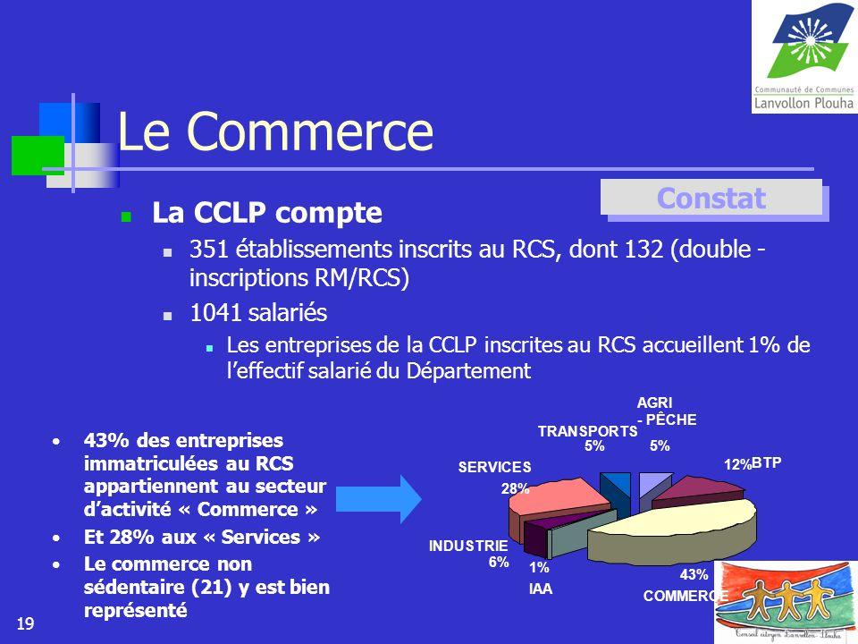 19 Le Commerce La CCLP compte 351 établissements inscrits au RCS, dont 132 (double - inscriptions RM/RCS) 1041 salariés Les entreprises de la CCLP ins