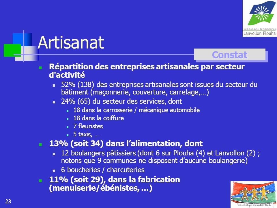 23 Artisanat Répartition des entreprises artisanales par secteur d'activité 52% (138) des entreprises artisanales sont issues du secteur du bâtiment (