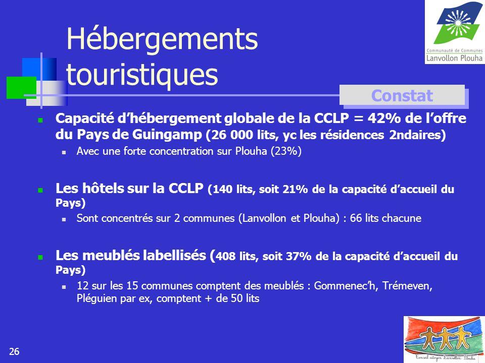26 Hébergements touristiques Capacité dhébergement globale de la CCLP = 42% de loffre du Pays de Guingamp (26 000 lits, yc les résidences 2ndaires) Av