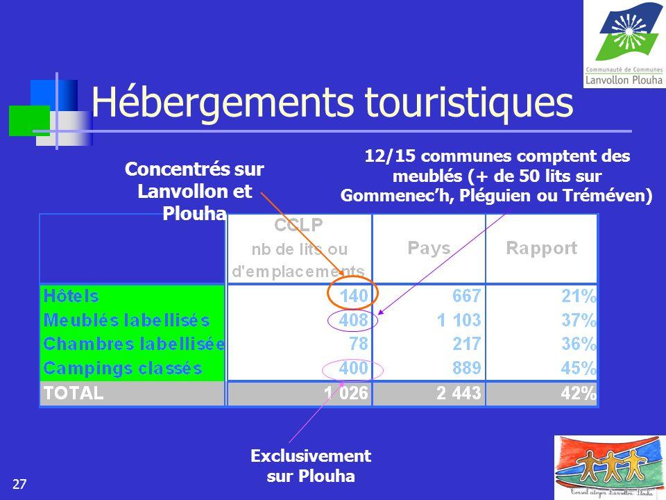 27 Hébergements touristiques Concentrés sur Lanvollon et Plouha 12/15 communes comptent des meublés (+ de 50 lits sur Gommenech, Pléguien ou Tréméven)