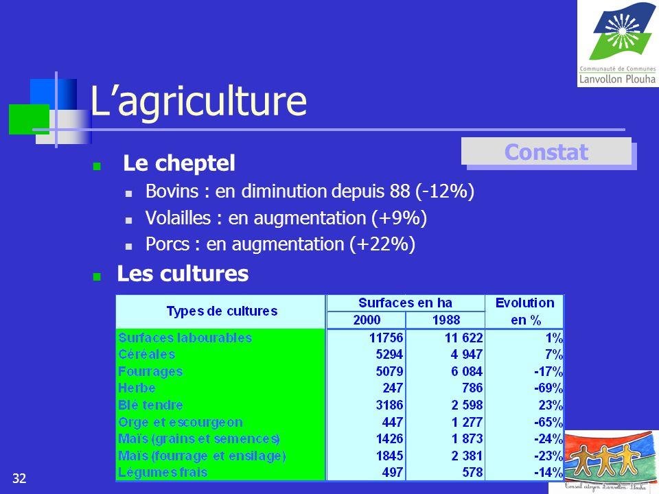 32 Lagriculture Le cheptel Bovins : en diminution depuis 88 (-12%) Volailles : en augmentation (+9%) Porcs : en augmentation (+22%) Les cultures Const