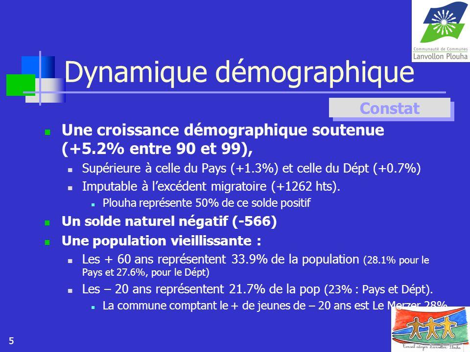 5 Dynamique démographique Une croissance démographique soutenue (+5.2% entre 90 et 99), Supérieure à celle du Pays (+1.3%) et celle du Dépt (+0.7%) Im