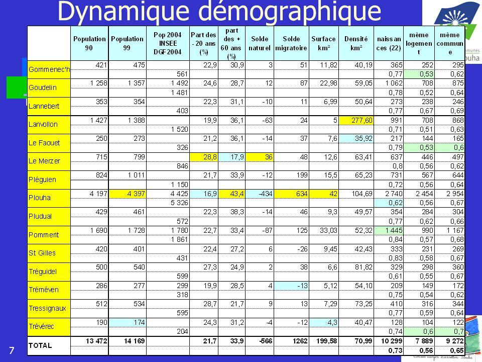 7 Dynamique démographique
