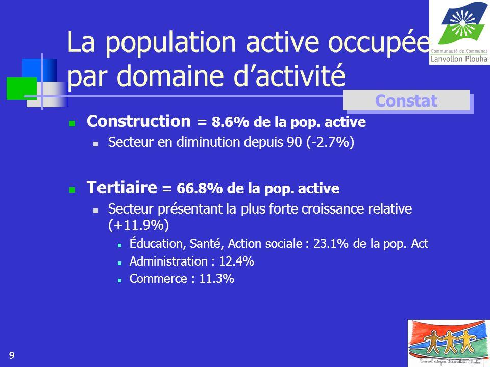 9 La population active occupée par domaine dactivité Construction = 8.6% de la pop. active Secteur en diminution depuis 90 (-2.7%) Tertiaire = 66.8% d