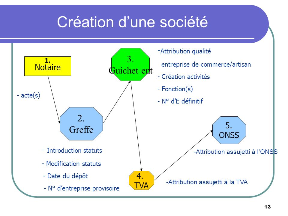 13 Création dune société - Introduction statuts - Modification statuts - Date du dépôt - N° dentreprise provisoire - Attribution qualité entreprise de