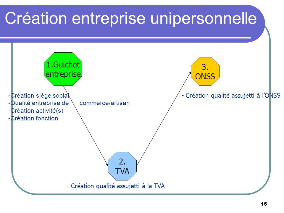 15 Création entreprise unipersonnelle -Création siège social - -Qualité entreprise de commerce/artisan - -Création activité(s) - -Création fonction 1.