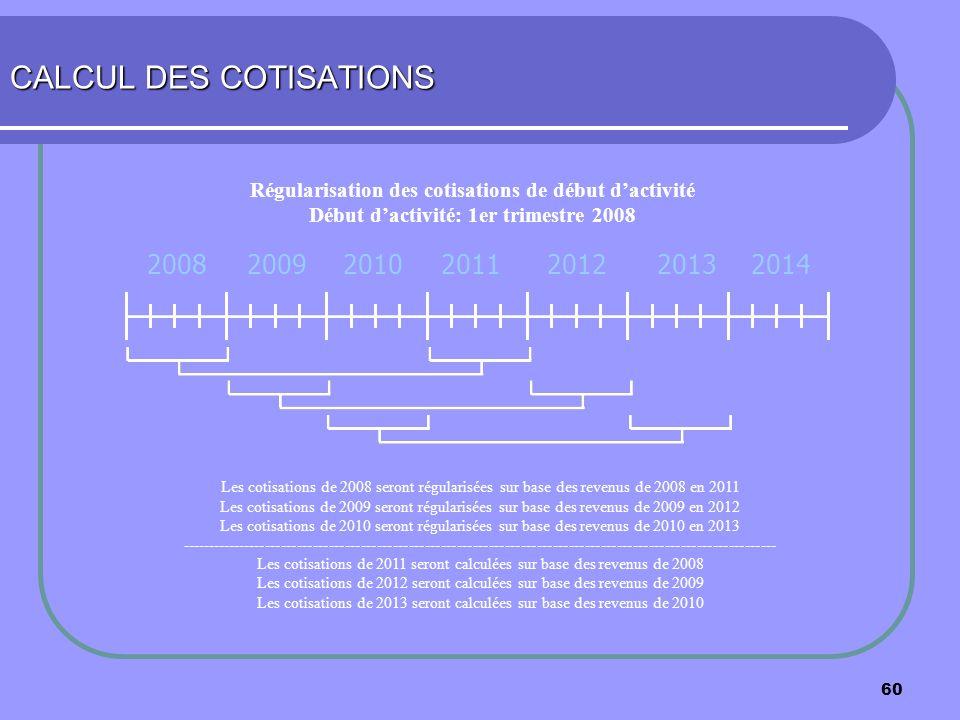 60 CALCUL DES COTISATIONS 2008200920102011201220132014 Les cotisations de 2008 seront régularisées sur base des revenus de 2008 en 2011 Les cotisation