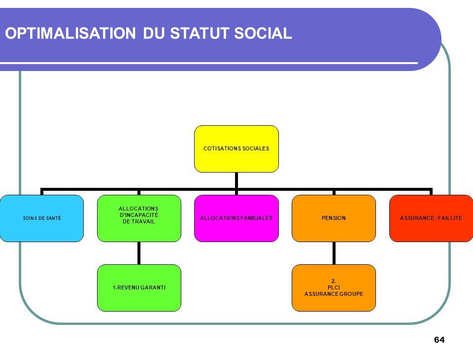 64 OPTIMALISATION DU STATUT SOCIAL COTISATIONS SOCIALES SOINS DE SANTÉ ALLOCATIONS DINCAPACITÉ DE TRAVAIL 1.REVENU GARANTI ALLOCATIONS FAMILIALES PENS