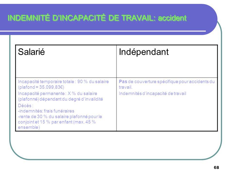68 INDEMNITÉ DINCAPACITÉ DE TRAVAIL: accident SalariéIndépendant Incapacité temporaire totale : 90 % du salaire (plafond = 35.099,83) Incapacité perma