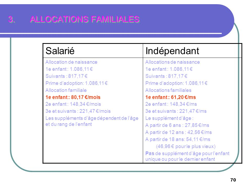 70 3.ALLOCATIONS FAMILIALES SalariéIndépendant Allocation de naissance 1e enfant : 1.086,11 Suivants : 817,17 Prime dadoption: 1.086,11 Allocation fam