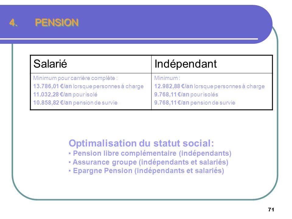 71 4.PENSION SalariéIndépendant Minimum pour carrière complète : 13.786,01 /an lorsque personnes à charge 11.032,28 /an pour isolé 10.858,82 /an pensi