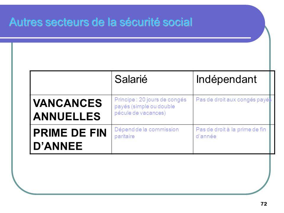 72 Autres secteurs de la sécurité social SalariéIndépendant VANCANCES ANNUELLES Principe : 20 jours de congés payés (simple ou double pécule de vacanc