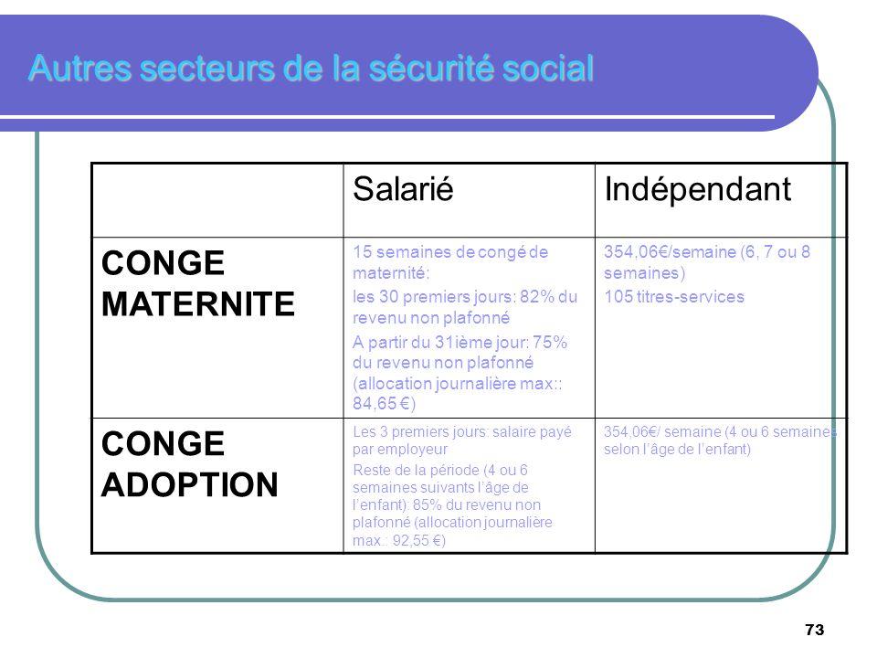 73 Autres secteurs de la sécurité social SalariéIndépendant CONGE MATERNITE 15 semaines de congé de maternité: les 30 premiers jours: 82% du revenu no