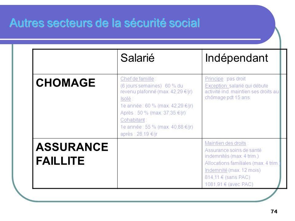 74 Autres secteurs de la sécurité social SalariéIndépendant CHOMAGE Chef de famille : (6 jours semaines) 60 % du revenu plafonné (max. 42,29 /jr) Isol