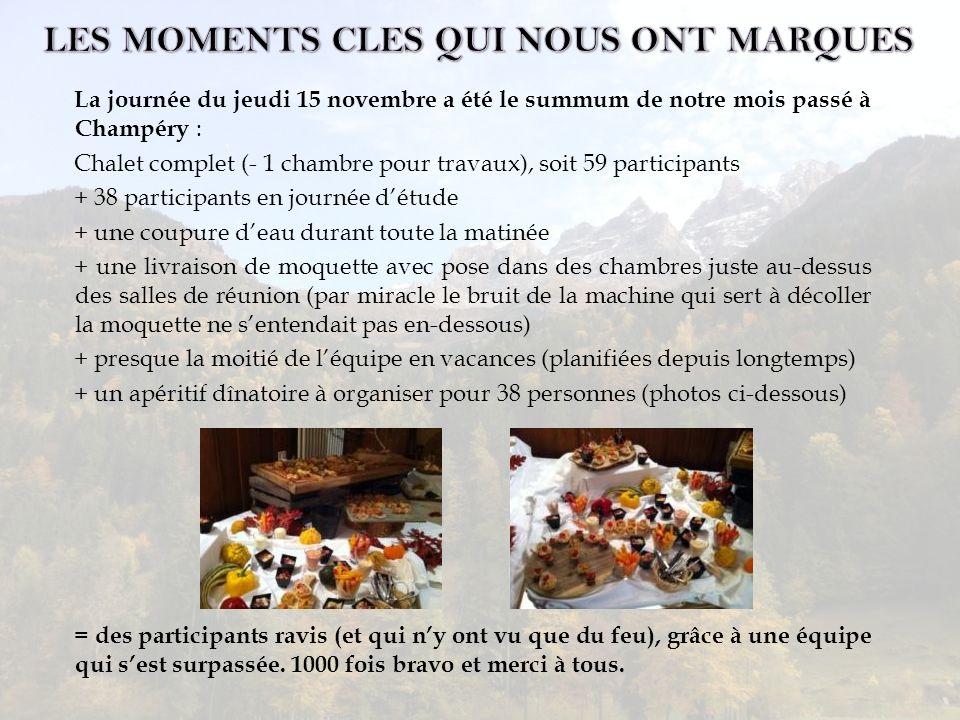 La journée du jeudi 15 novembre a été le summum de notre mois passé à Champéry : Chalet complet (- 1 chambre pour travaux), soit 59 participants + 38