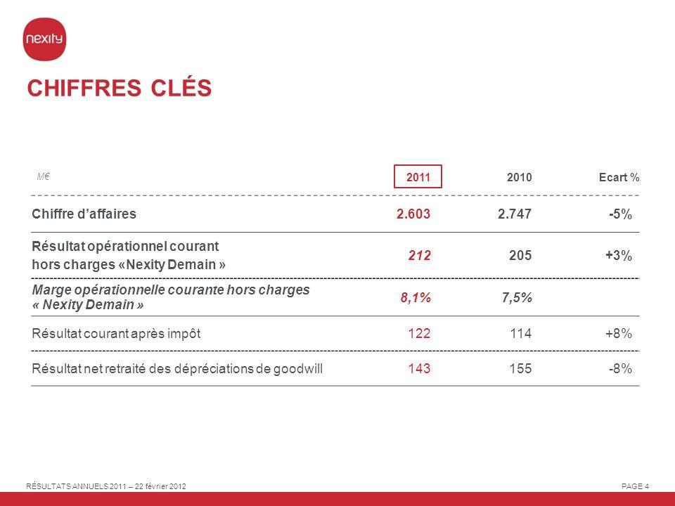 RÉSULTATS ANNUELS 2011 – 22 février 2012 PAGE 55 DONNÉES LOGEMENT 199019992010 e 2005 21,5 23,8 25,7 27,0 2020 e 29,4 Croissance annuelle moyenne +1,2% 82% 68% 67% 58% 146% 137% 125% 80% 2030 e 31,6 NOMBRE DE MÉNAGES - FRANCE (Millions) Source : INSEE, OECD,INED, Banque de France et Eurostat ENDETTEMENT DES MÉNAGES (en % du revenu disponible brut) ACCESSION A LA PROPRIÉTÉ (% de la population)