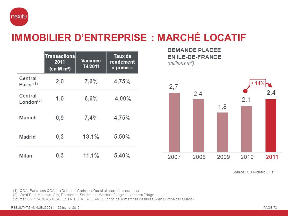 RÉSULTATS ANNUELS 2011 – 22 février 2012 PAGE 73 IMMOBILIER DENTREPRISE : MARCHÉ LOCATIF 1,8 2,4 2007 2,4 2,7 2011 20082009 Transactions 2011 (en M m²) Vacance T4 2011 Taux de rendement « prime » Central Paris (1) 2,07,6%4,75% Central London (2) 1,06,6% 4,00% Munich 0,97,4%4,75% Madrid 0,313,1%5,50% Milan 0,311,1%5,40% Source : CB Richard Ellis 2010 2,1 (1)QCA, Paris hors QCA, La Défense, Croissant Ouest et première couronne (2)West End, Midtown, City, Docklands, Southbank, Western Fringe et Northern Fringe Source : BNP PARIBAS REAL ESTATE « AT A GLANCE: principaux marchés de bureaux en Europe de lOuest » DEMANDE PLACÉE EN ÎLE-DE-FRANCE (millions m 2 ) + 14%