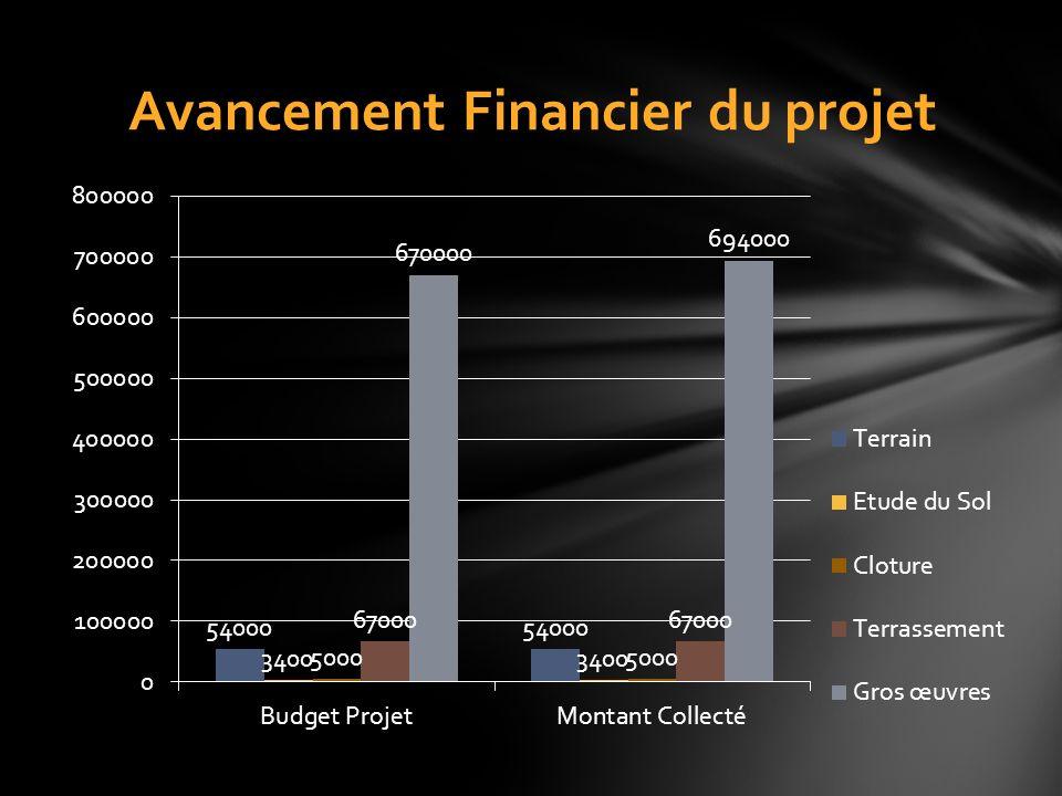 Avancement Financier du projet