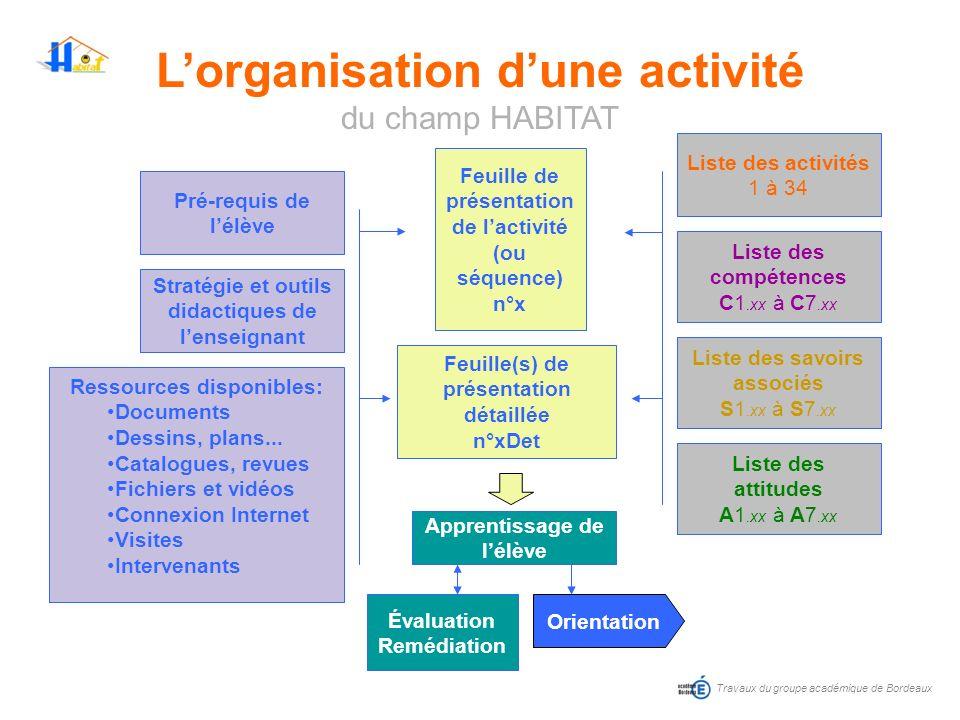 Lorganisation dune activité du champ HABITAT Travaux du groupe académique de Bordeaux Feuille de présentation de lactivité (ou séquence) n°x Feuille(s